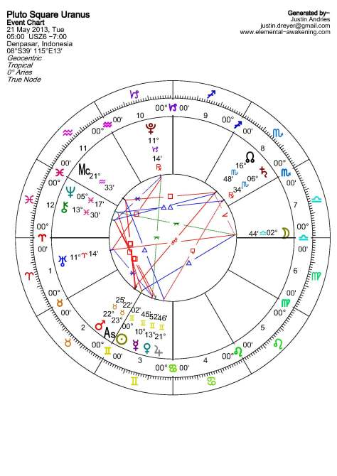 Solar Fire - Chart Page